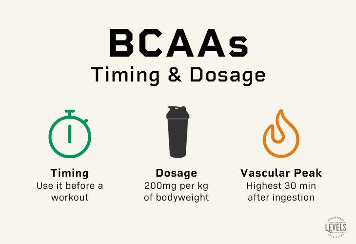 When Should You Take BCAAs?