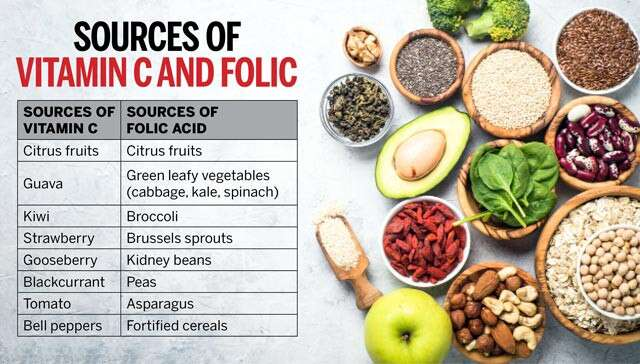 Your Guide To Adding Sources Of Vitamin C And Folic Acid In Your Diet